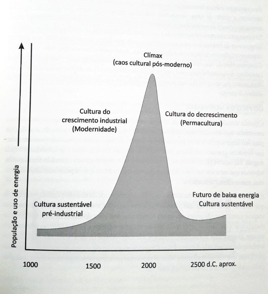 Pico do Petróleo, Decrescimento e Cultura Permanente